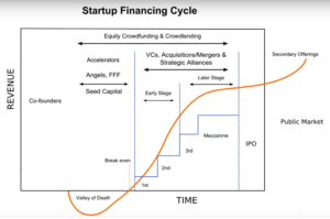Startup Financing Cyclle